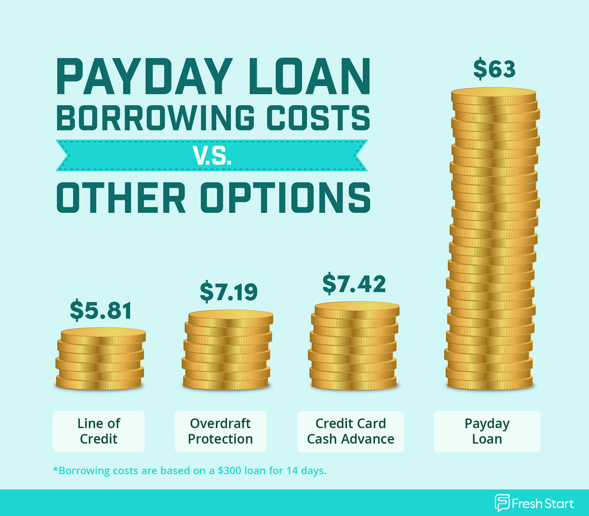 Chart comparing borrowing costs of payday loans compared with other common emergency loan sources.