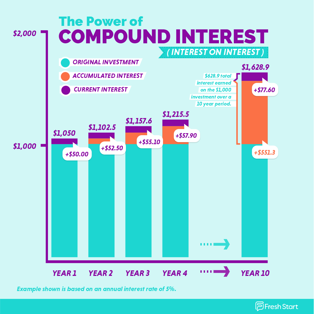 Compound interest chart for saving and investment tips demonstrating why it's important to start saving early.