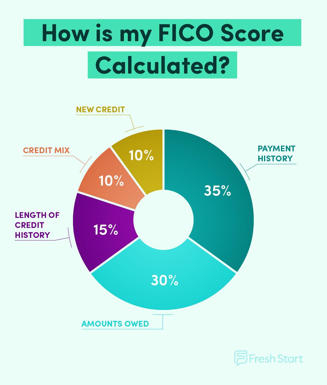 Factors that make up your credit score