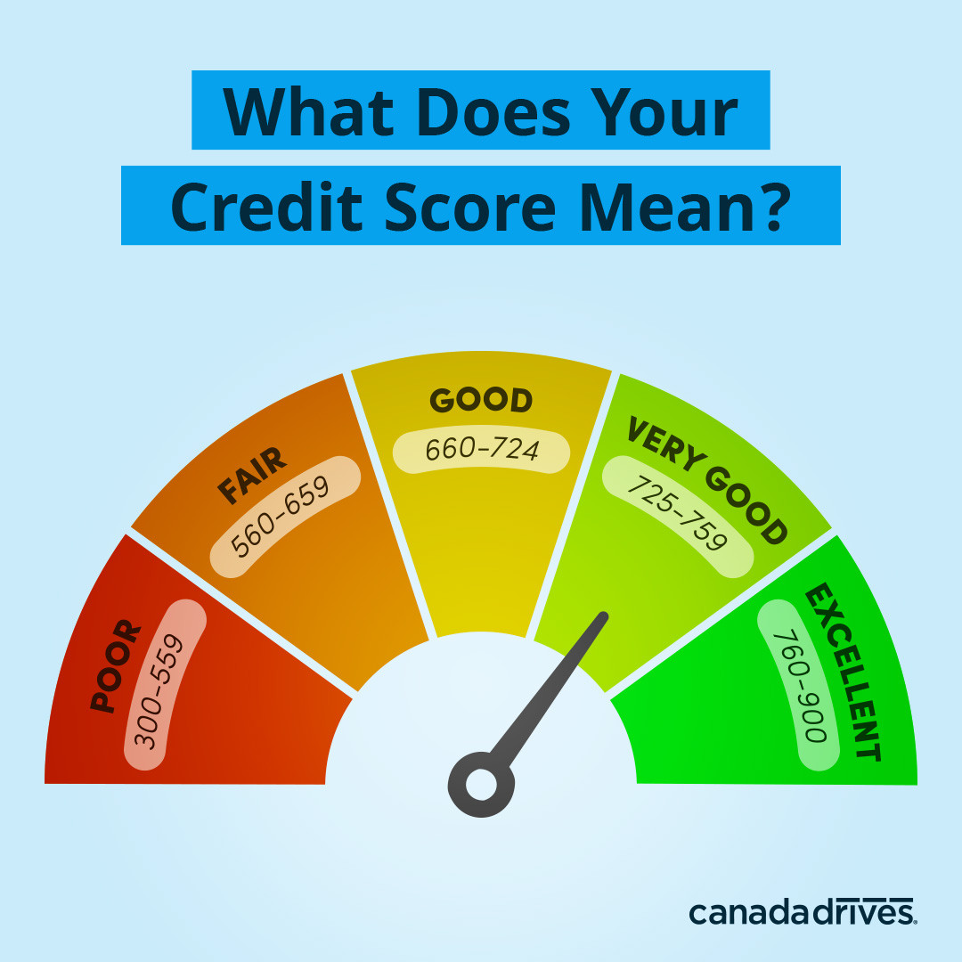 What Credit Score Do You Need to Get a Car Loan?