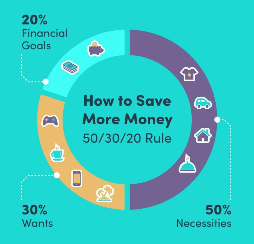 50 30 20 Rule For Saving, Budgeting