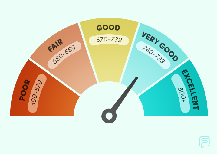 credit score ranges from 300 to 800+